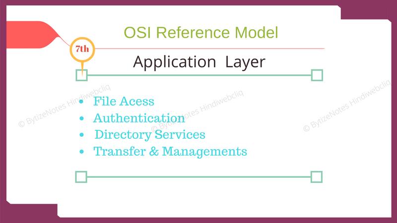 application-layer of osi model in hindi