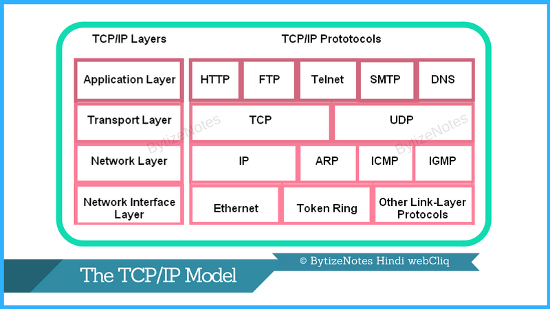 tcp ip protocol works