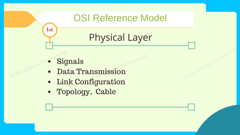 physical layer of osi model in hindi