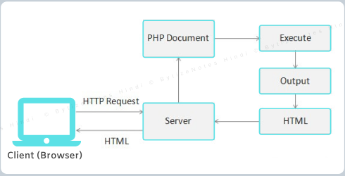 php work lifecycle